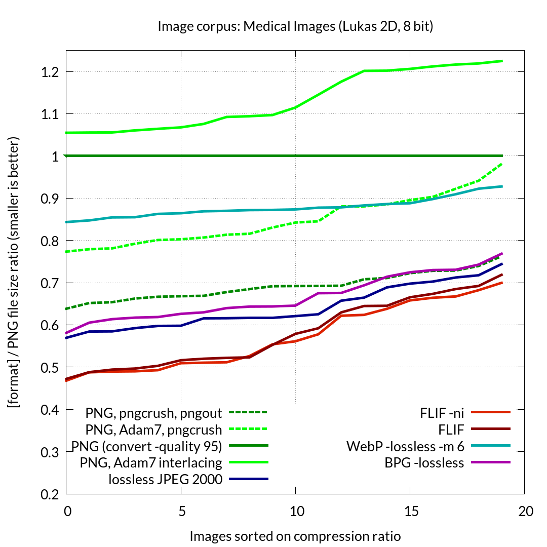Chart showing a comparison of FLIF to alternatives against the Lukas 2D Medical Images Suite